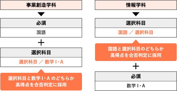 選択科目の組み合わせ表