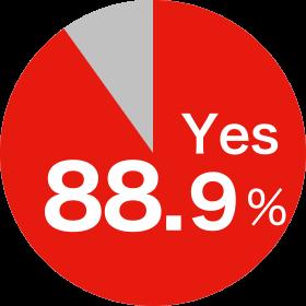 88.9%が必要と回答