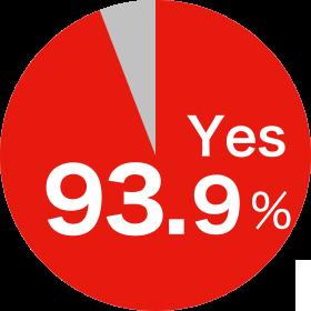 93.9%が必要と回答